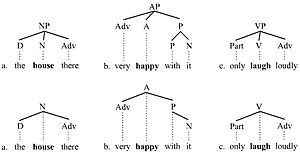 Branching (linguistics) - Branching picture 3