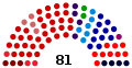 Brazilian Senate, 2010.svg