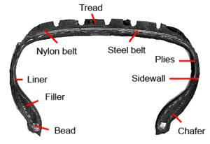 Tire manufacturing - Image: Bridgestone tire cross section
