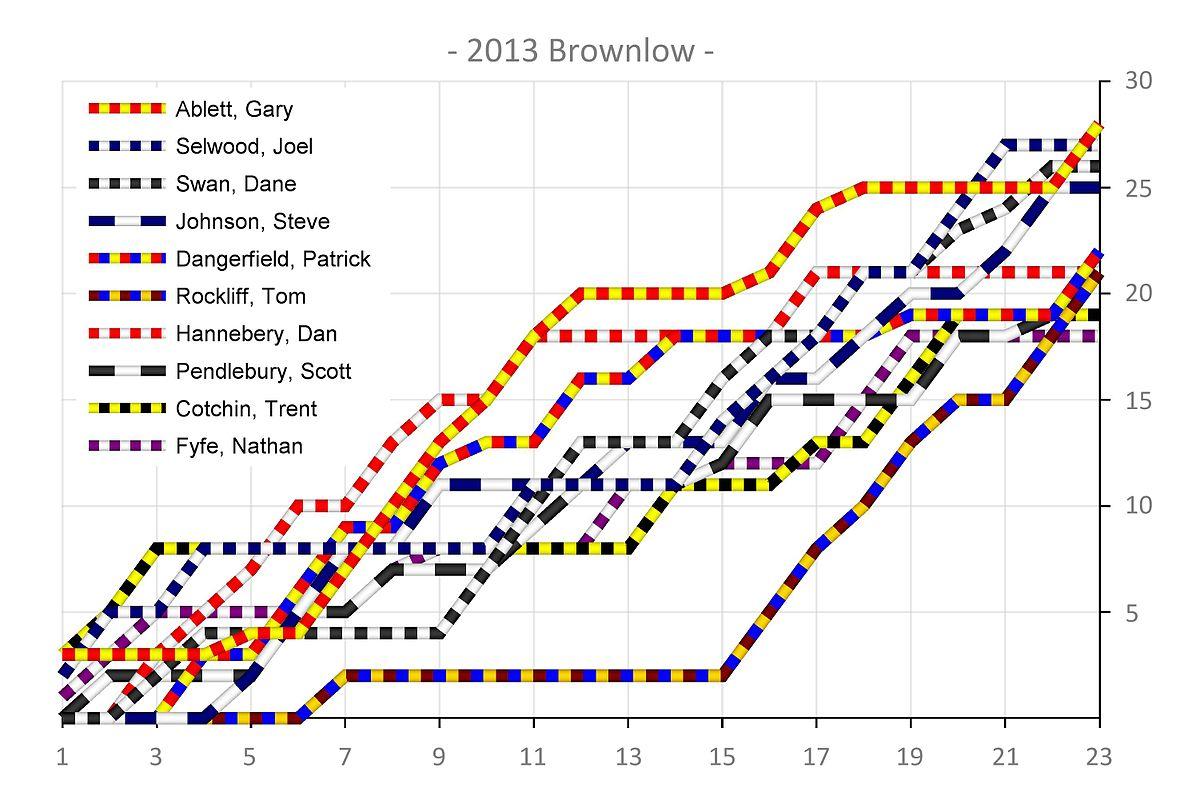 Image Result For Brownlow Medal
