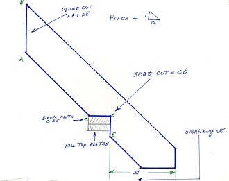 Steel square - This is a common rafter with the two different cuts. The plumb cut fits in the ridge board and the Bird's mouth fits on the wall plate.