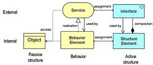 ArchiMate - Core concepts of the ArchiMate language (Lankhorst, 2013).