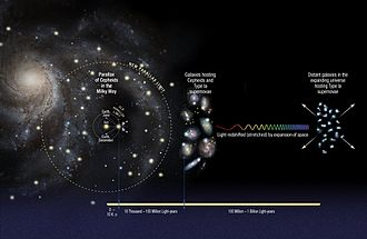 Cosmic distance ladder - Parallax measurements may be an important clue to understanding three of the universe's most elusive components: dark matter, dark energy and neutrinos.