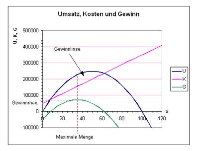 maximaler gewinn berechnen