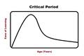 Critical Period.png