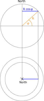 Radius der Parameterlinien