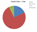 December 2011 GAN Elimination Drive Count.png