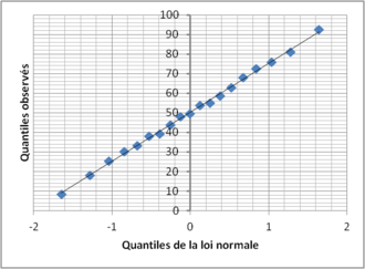 Diagramme quantile quantile for Table quantile loi normale