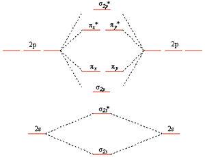 Introduction to Inorganic Chemistry/Molecular Orbital ... B2 Molecular Orbital Diagram