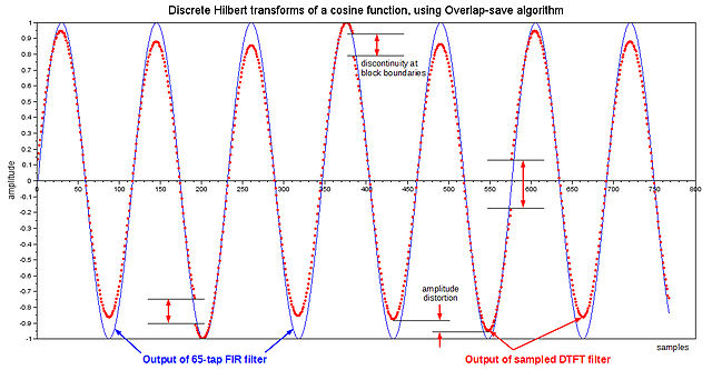 Block Plot Diagram: Discrete Hilbert transforms of a cosine function using ,Chart