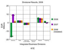 Sekciaj Rezultoj de IBD por RTÉ 2008 Ireland Profit Loss.png