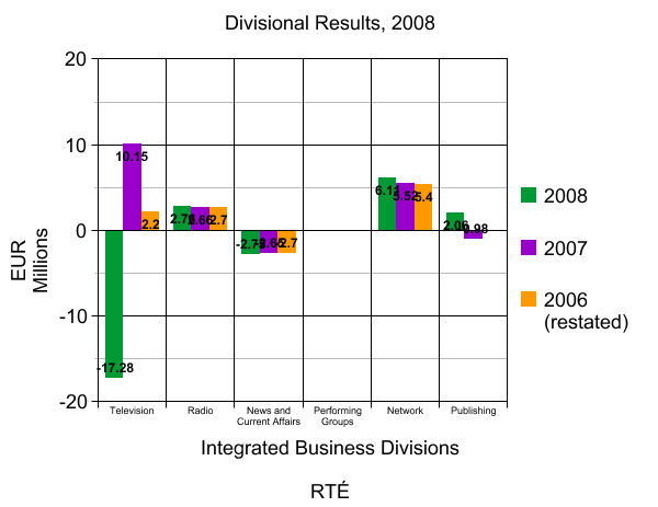 Divisional Results by IBD for RTÉ 2008 Ireland Profit Loss