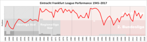 Eintracht Frankfurt - Historical chart of Eintracht Frankfurt league performance after WWII