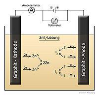 Electrolysis - Wikiversity