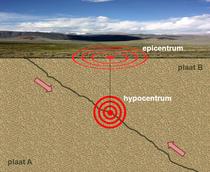 Epicentrum-hypocentrum-schema.png