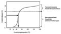 Erweichungstemperatur im PET als Funktion des Kristallinitätsgrad.png