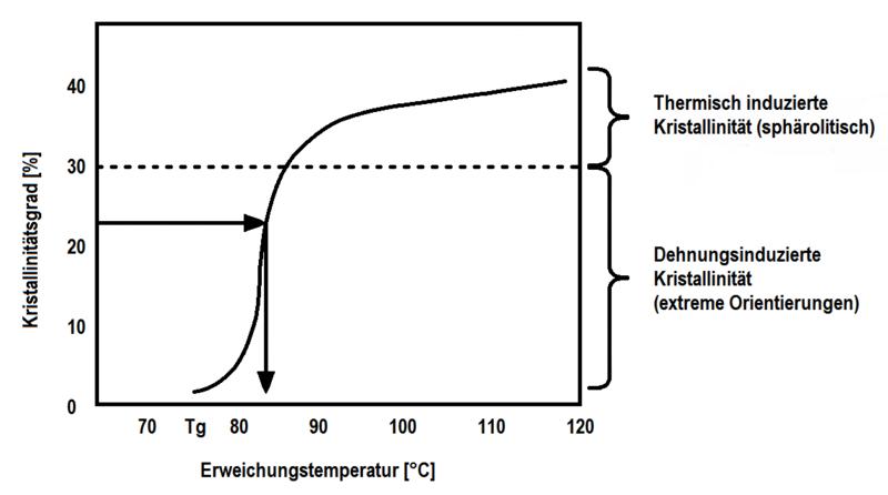 File:Erweichungstemperatur im PET als Funktion des Kristallinitätsgrad.png