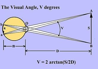 Visual angle - Diagram showing visual angle V.