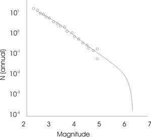 Maximum magnitude - Frequency-magnitude plot