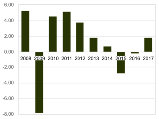 Russian financial crisis (2014–2016) Period of devaluation of the Russian ruble, linked to the Crimean conflict