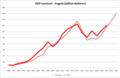 GDP nominal - Angola .png