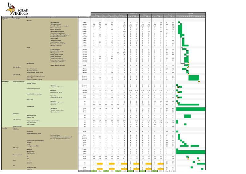 File:Gantt Chart EE4 - Solar Vikings.pdf
