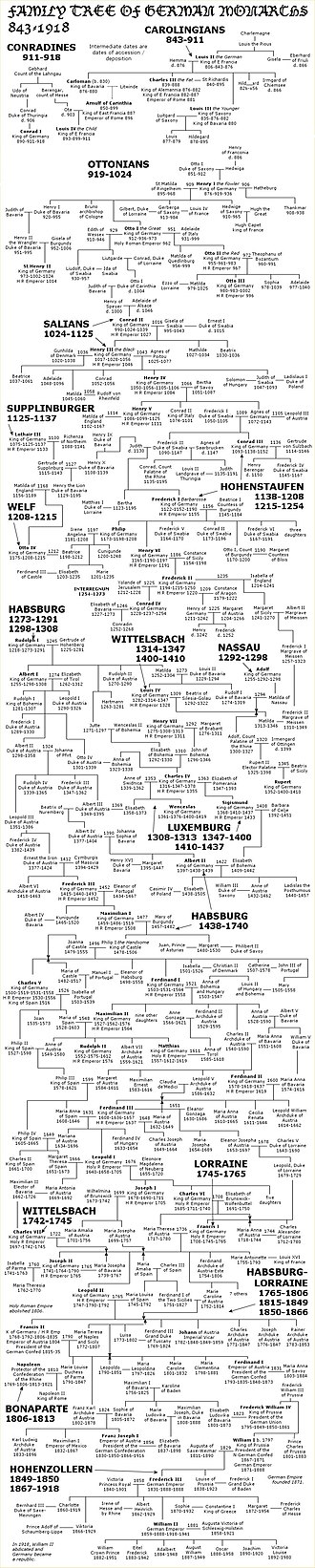 Family tree of the German monarchs - Image: German monarchs family tree