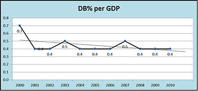 Ghana Defence budget percentage per GDP.jpg