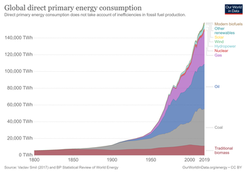 350px-Global-primary-energy_%281%29.png