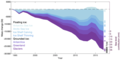 Global ice mass change between 1994 and 2017 partitioned into the different floating (blues) and grounded (purples) components.png
