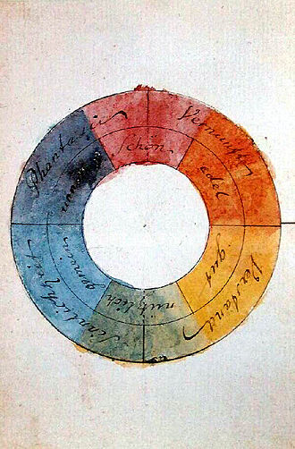 Theory of Colours - Goethe's symmetric colour wheel with associated symbolic qualities (1809)