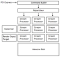 Graphic card architecture with unified shaders.png