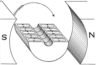 Electromagnetic induction - Image: Hawkins Electrical Guide Figure 293 Armature core with a few laminations showing effect on eddy currents