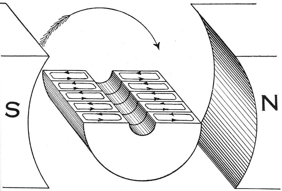 Hawkins Electrical Guide - Figure 293 - Armature core with a few laminations showing effect on eddy currents