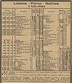 Horario comboios Lisboa Porto Galiza - Guia Official CF 168 1913.jpg