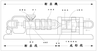 Injection moulding injection molding process
