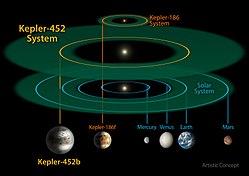Kepler-452 - Wikipedia  Kepler-452 - Wi...