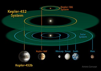 Kepler-452b - Image: Kepler 452b System