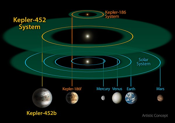 kepler planets habitable zone - HD 3400×2400