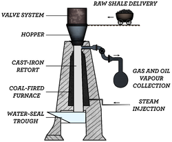 In this vertical retort, oil shale is processed in a cast iron vessel which is broader at the bottom and narrow at the top. Lines on the left point to and describe its major components. From bottom to top, they consist of a water seal, coal-fired furnaces flanking a cast iron retort, a hopper receiving the shale, and a valve system. Arrows and text on the right show process inputs and outputs: steam is injected near the bottom of the retort; near its top, oil vapors and gases are drawn off and collected; a wheeled container delivers oil shale to the hopper.