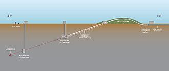 Nigel Lockyer - LBNF / DUNE graphics - The LBNF neutrino beamline at Fermilab