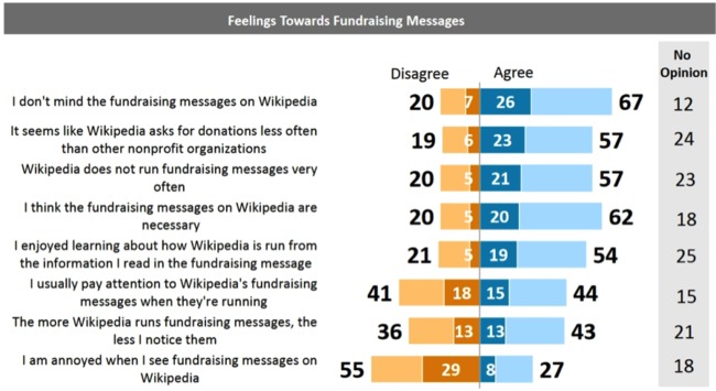 Lake Research Partners October 2015 US Study: Feelings towards Fundraising Messages