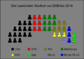 Landshut Stadtrat08.png