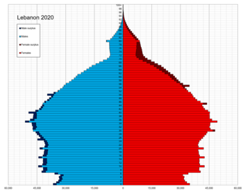 Lebanon single age population pyramid 2020.png