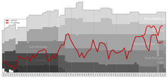 FC Liefering - Historical chart of USK Anif and Liefering league performance