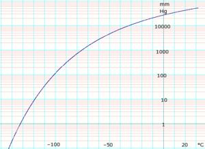Carbon dioxide (data page) - Image: Log CO2Vapor Pressure