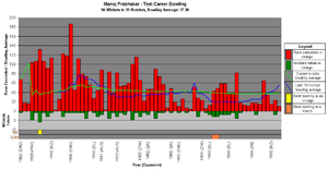 Manoj Prabhakar - A graph showing Prabhakar's test career bowling statistics and how they have varied over time.