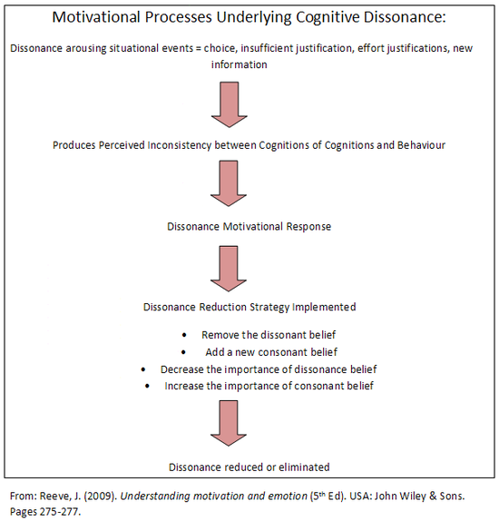 This diagram illustrates the ways in which situational events influences choice behaviour and ultimately effects motivational response by producing a perceived inconsistency between cognitions or between cognitions and Behaviour
