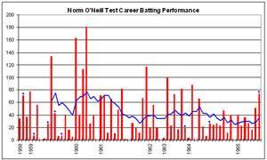 Norm O'Neill - Image: Norm O'Neill graph