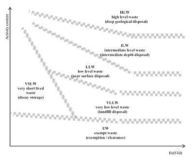 Schema zur Einordnung radioaktiver Abfälle